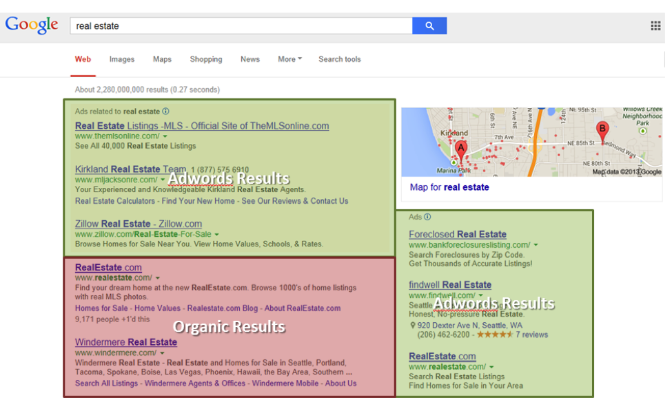 Google Adwords enables real estate agents to advertise online in paid search results