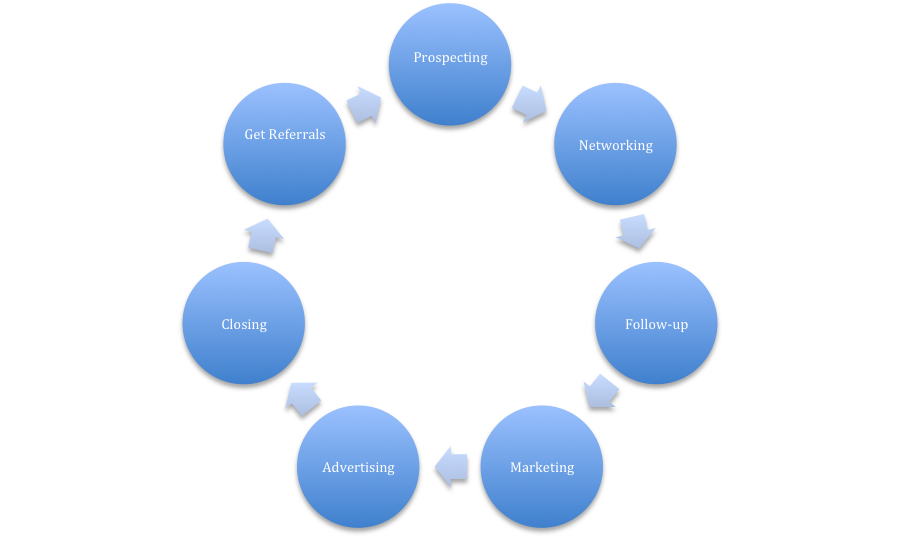 Cycle of prospecting