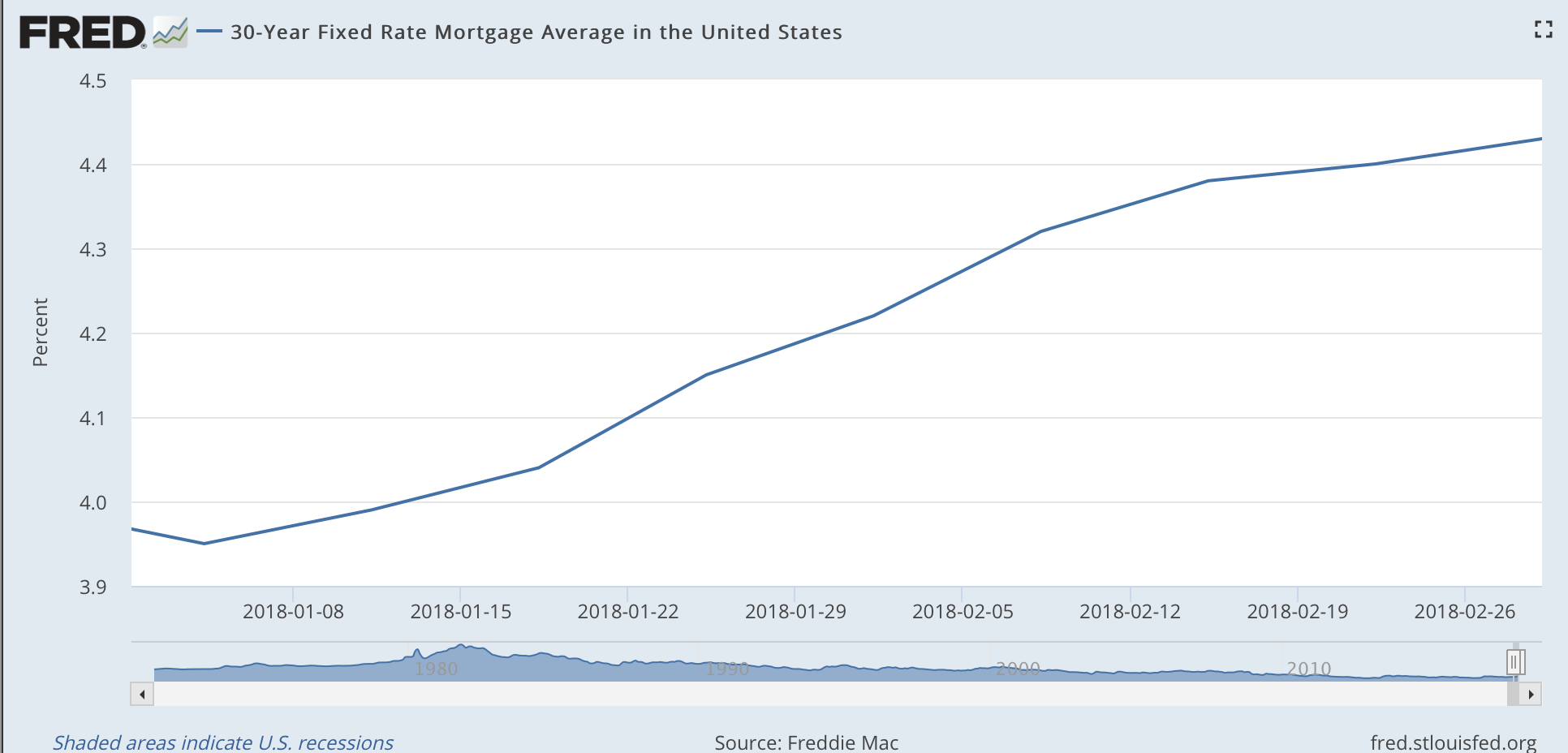 2018 FRED 30-year fixed mortgage rate average in the united states
