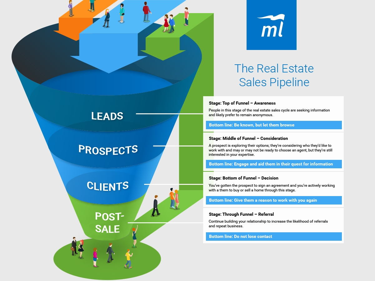 real estate pipeline infographic