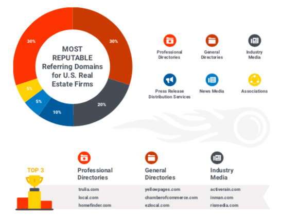 most reputable referring domains for U.S. real estate firms chart
