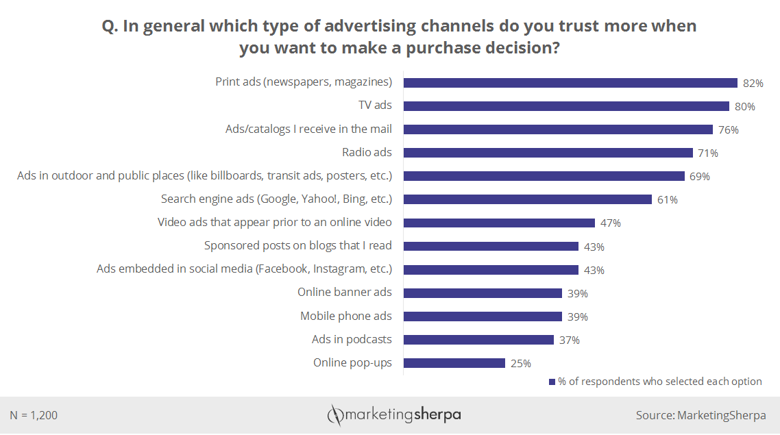 chart of trusted advertising channels that influence purchasing decisions